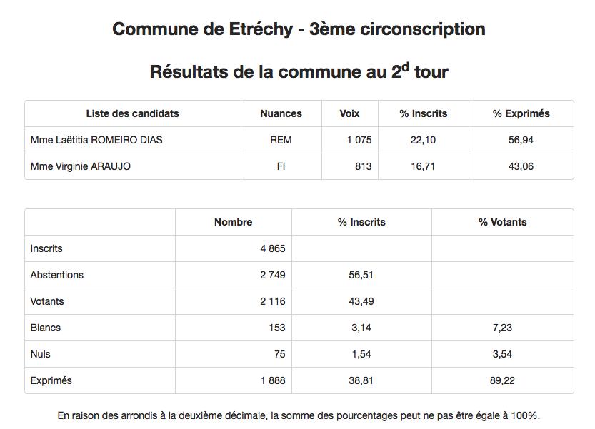 Commune de Etréchy - 3ème circonscription - Résultats de la commune au 2d tour